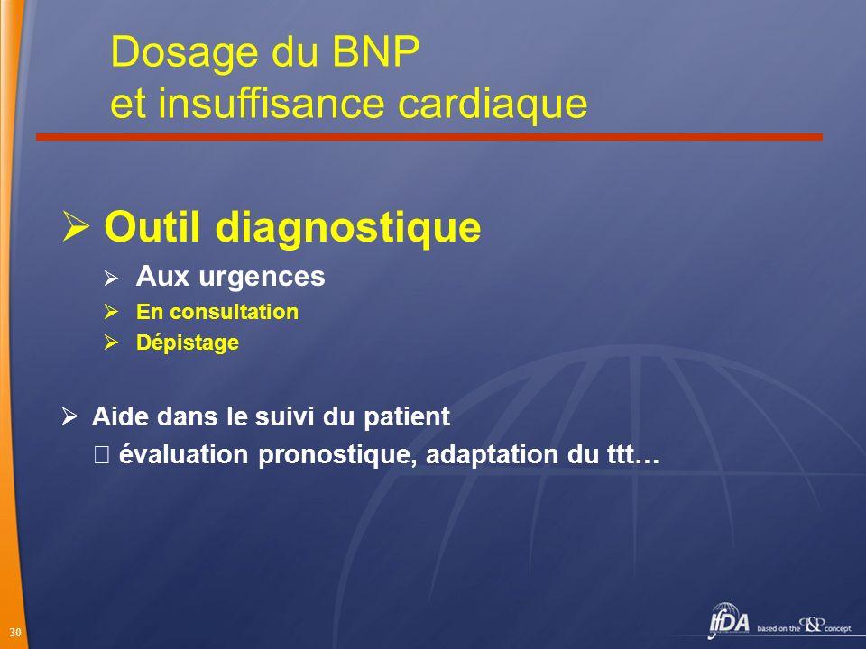 30 Outil diagnostique Aux urgences En consultation Dépistage Aide dans le suivi du patient évaluation pronostique, adaptation du ttt… Dosage du BNP et