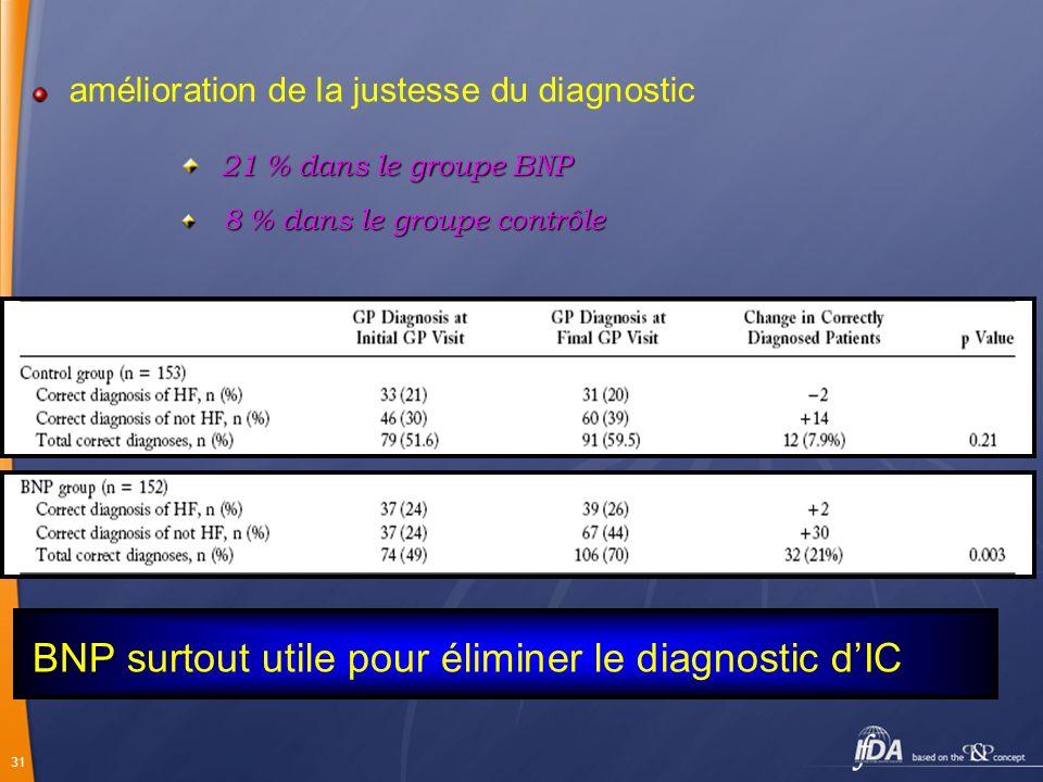 31 amélioration de la justesse du diagnostic 21 % dans le groupe BNP 8 % dans le groupe contrôle 8 % dans le groupe contrôle BNP surtout utile pour él