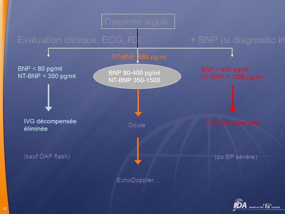 42 Dyspnée aiguë Evaluation clinique, ECG, RX+ BNP (si diagnostic incertain) BNP > 400 pg/ml NT-BNP > 1500 pg/ml BNP < 80 pg/ml NT-BNP < 350 pg/ml IVG
