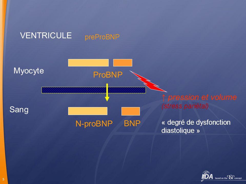 26 Dyspnée aiguë BNP > 400pg/ml N-proBNP>3500pg/ml Ins card très probable BNP < 80pg/ml N-proBNP<1200 Ins card éliminée BNP 80-400pg/ml N-proBNP 1200-3500 BNP et diagnostic de la dyspnée (aiguë) : zone grise .