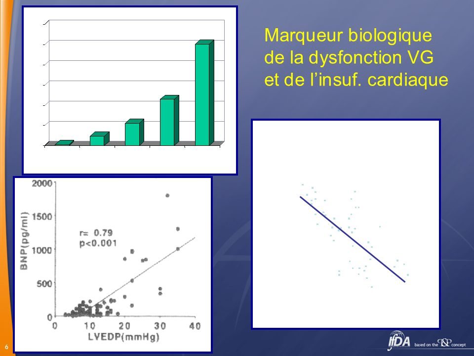 17 P< 0.0001 Clarification du diagnostic avec le BNP (seuil 100pg/ml) BNP réduit lincertitude diagnostique de 74%