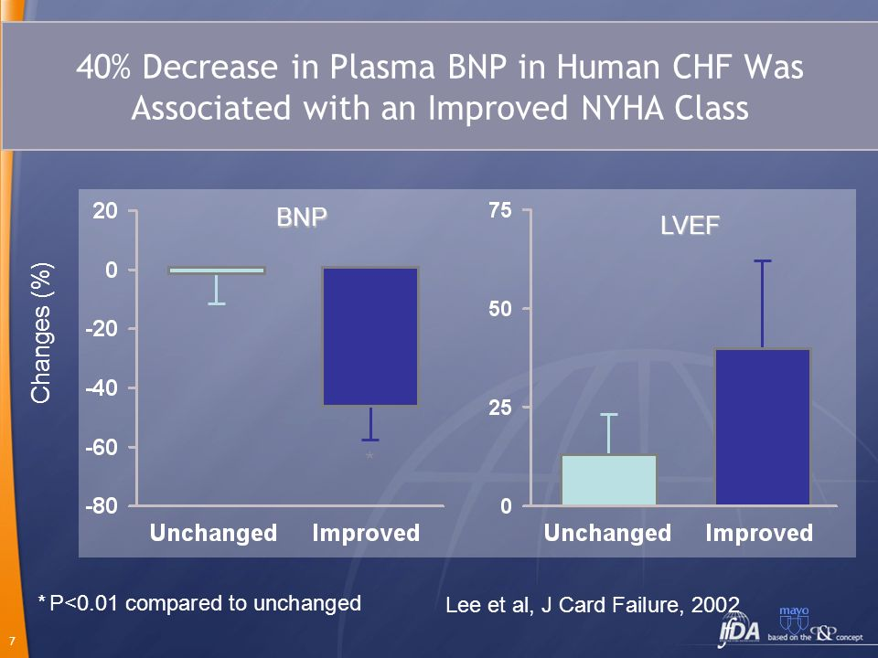 7 40% Decrease in Plasma BNP in Human CHF Was Associated with an Improved NYHA Class *P<0.01 compared to unchanged * Changes (%) BNP LVEF Lee et al, J