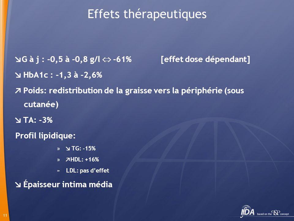 11 Effets thérapeutiques G à j : -0,5 à -0,8 g/l -61% [effet dose dépendant] HbA1c : -1,3 à -2,6% Poids: redistribution de la graisse vers la périphér