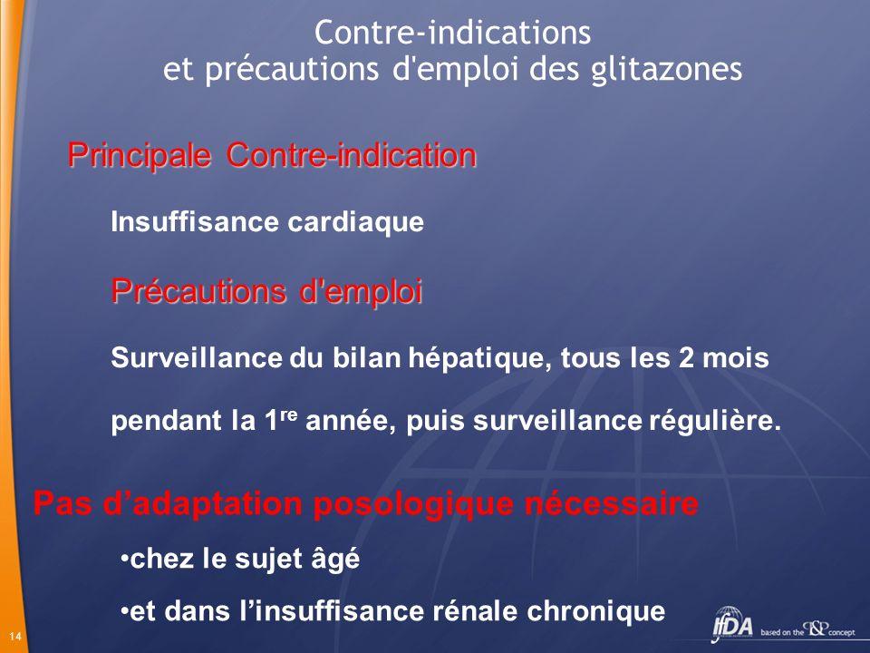 14 Contre-indications et précautions d'emploi des glitazones Principale Contre-indication Insuffisance cardiaque Précautions d'emploi Surveillance du