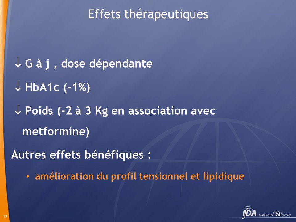 19 Effets thérapeutiques G à j, dose dépendante HbA1c (-1%) Poids (-2 à 3 Kg en association avec metformine) Autres effets bénéfiques : amélioration d