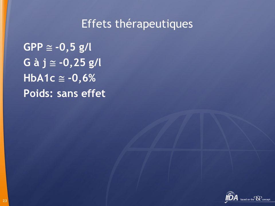 23 Effets thérapeutiques GPP -0,5 g/l G à j -0,25 g/l HbA1c -0,6% Poids: sans effet