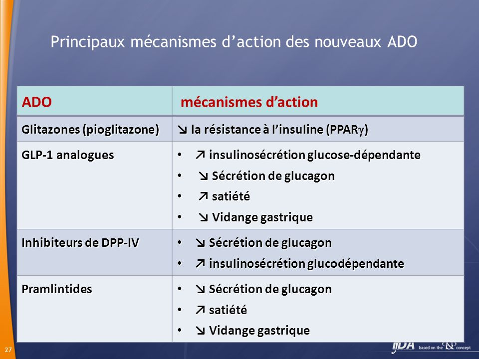 27 Principaux mécanismes daction des nouveaux ADO ADO mécanismes daction Glitazones (pioglitazone) la résistance à linsuline (PPAR ) la résistance à l