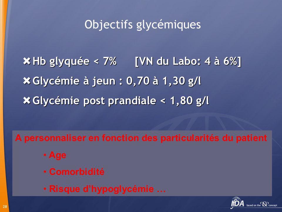 28 Objectifs glycémiques Hb glyquée < 7% [VN du Labo: 4 à 6%] Hb glyquée < 7% [VN du Labo: 4 à 6%] Glycémie à jeun : 0,70 à 1,30 g/l Glycémie à jeun :