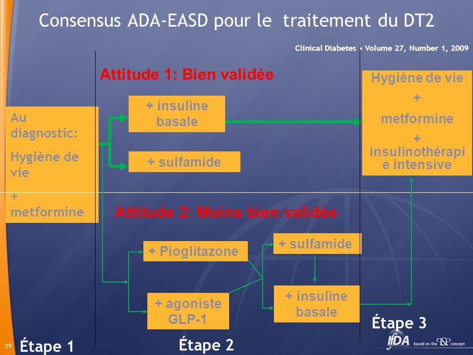 29 Consensus ADA-EASD pour le traitement du DT2 Clinical Diabetes Volume 27, Number 1, 2009 + insuline basale + sulfamide Hygiène de vie + metformine