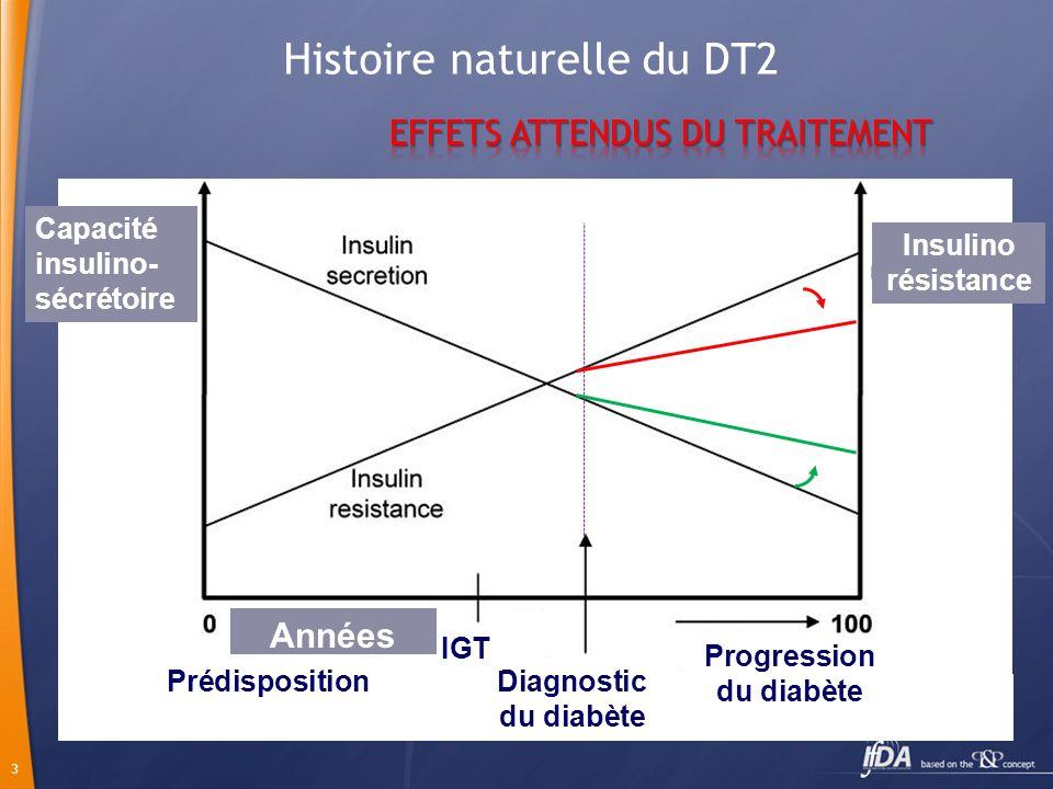 24 Pramlintide Analogue de lAMYLINE Amyline = peptide de 37 AA cosécrété avec linsuline par la cellule Effets de lAmyline: Satiété Glucagon Vidange gastrique Non commercialisé en Tunisie