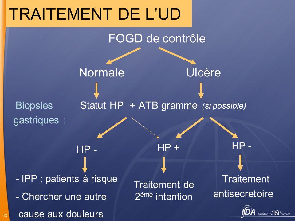12 FOGD de contrôle Normale Ulcère Biopsies Statut HP + ATB gramme (si possible) gastriques : HP - Traitement antisecretoire TRAITEMENT DE LUD - IPP :