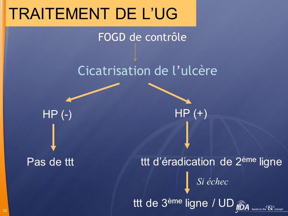 22 FOGD de contrôle Cicatrisation de lulcère HP (+) ttt déradication de 2 ème ligne ttt de 3 ème ligne / UD Si échec TRAITEMENT DE LUG HP (-) Pas de t