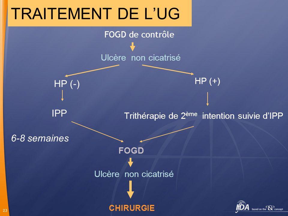 23 FOGD de contrôle Ulcère non cicatrisé HP (+) Trithérapie de 2 ème intention suivie dIPP FOGD Ulcère non cicatrisé CHIRURGIE TRAITEMENT DE LUG 6-8 s