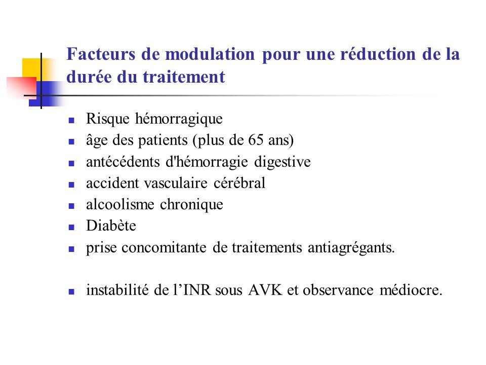 Facteurs de modulation pour une réduction de la durée du traitement Risque hémorragique âge des patients (plus de 65 ans) antécédents d'hémorragie dig