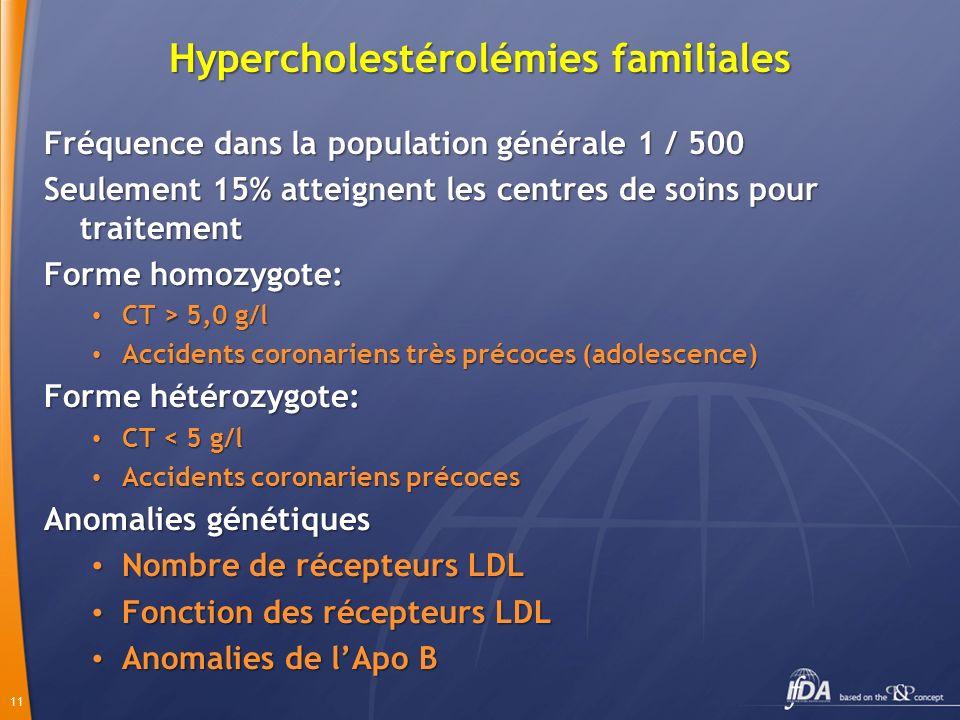 11 Hypercholestérolémies familiales Fréquence dans la population générale 1 / 500 Seulement 15% atteignent les centres de soins pour traitement Forme homozygote: CT > 5,0 g/l CT > 5,0 g/l Accidents coronariens très précoces (adolescence) Accidents coronariens très précoces (adolescence) Forme hétérozygote: CT < 5 g/l CT < 5 g/l Accidents coronariens précoces Accidents coronariens précoces Anomalies génétiques Nombre de récepteurs LDL Nombre de récepteurs LDL Fonction des récepteurs LDL Fonction des récepteurs LDL Anomalies de lApo B Anomalies de lApo B