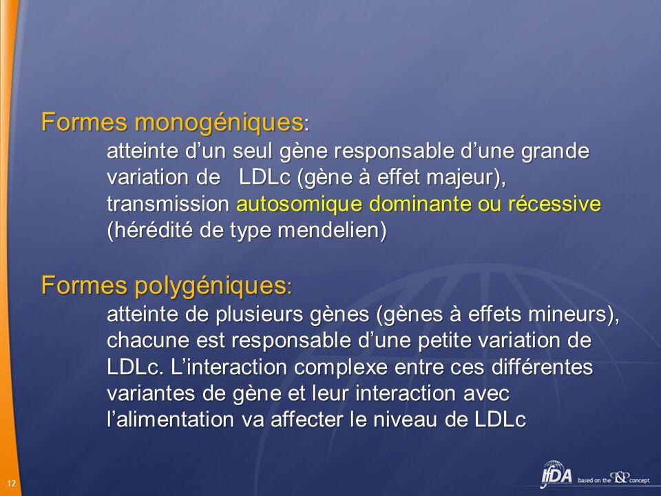 12 Formes monogéniques : atteinte dun seul gène responsable dune grande variation de LDLc (gène à effet majeur), transmission autosomique dominante ou récessive (hérédité de type mendelien) Formes polygéniques : atteinte de plusieurs gènes (gènes à effets mineurs), chacune est responsable dune petite variation de LDLc.