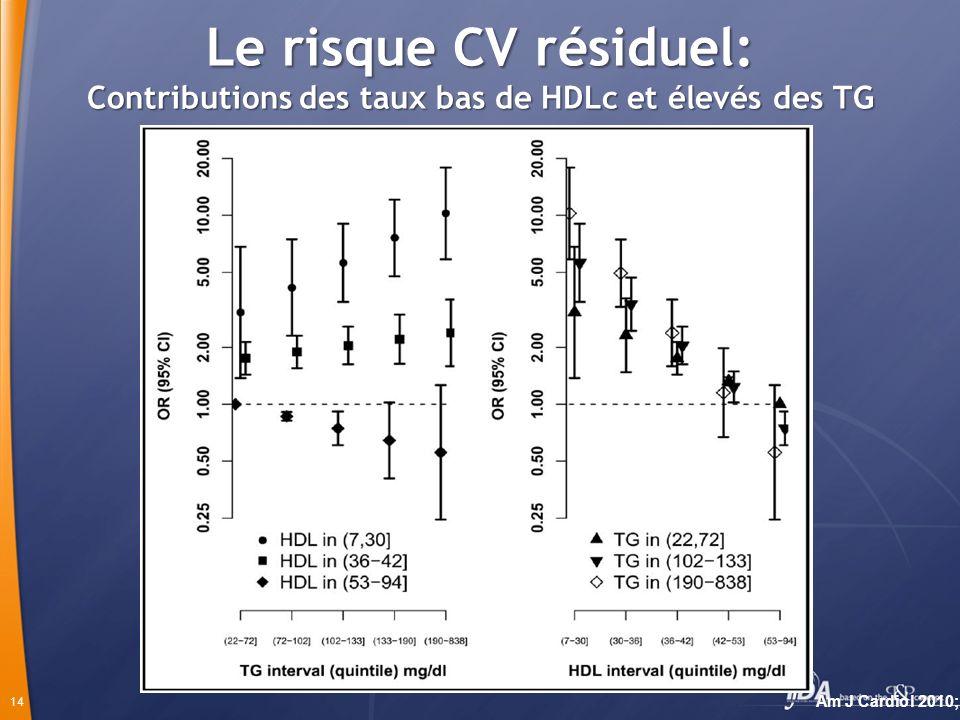 14 Le risque CV résiduel: Contributions des taux bas de HDLc et élevés des TG Am J Cardiol 2010;