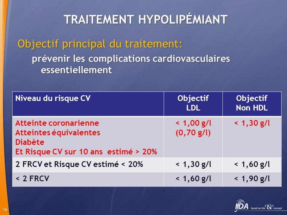 16 TRAITEMENT HYPOLIPÉMIANT Objectif principal du traitement: prévenir les complications cardiovasculaires essentiellement Niveau du risque CVObjectif LDL Objectif Non HDL Atteinte coronarienne Atteintes équivalentes Diabète Et Risque CV sur 10 ans estimé > 20% < 1,00 g/l (0,70 g/l) < 1,30 g/l 2 FRCV et Risque CV estimé < 20%< 1,30 g/l< 1,60 g/l < 2 FRCV< 1,60 g/l< 1,90 g/l