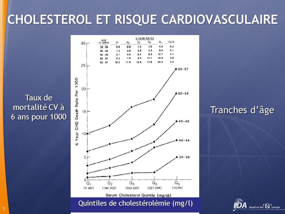 2 CHOLESTEROL ET RISQUE CARDIOVASCULAIRE Taux de mortalité CV à 6 ans pour 1000 Tranches dâge Quintiles de cholestérolémie (mg/l)