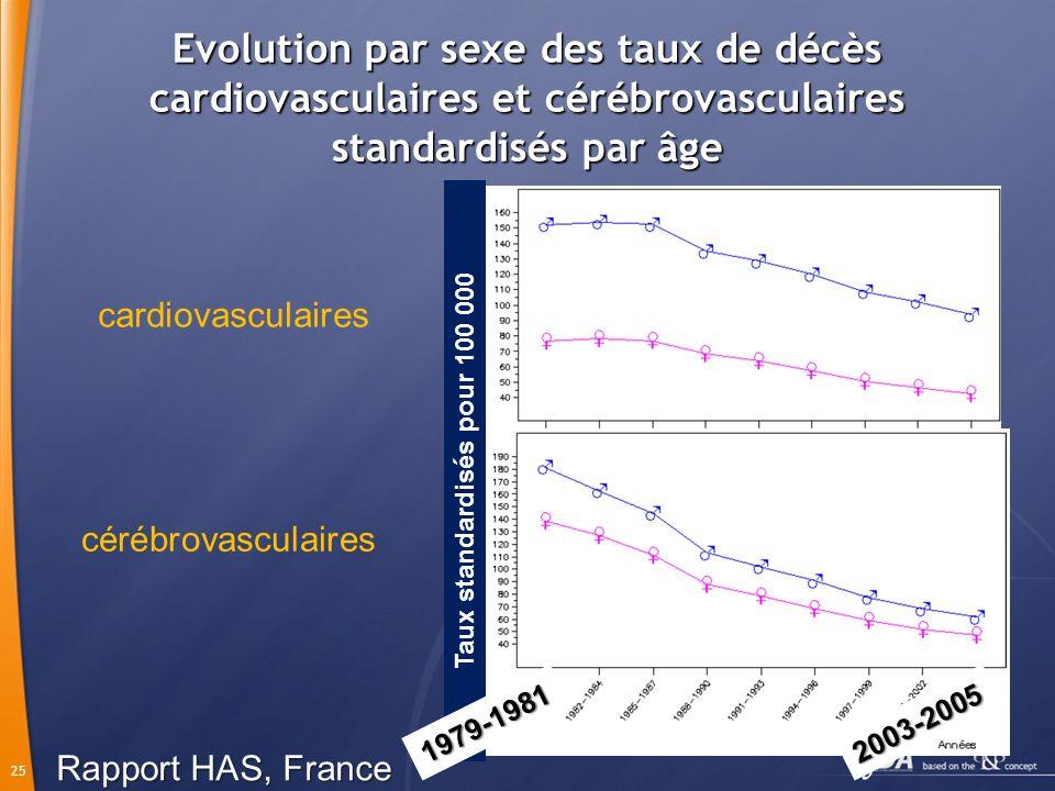 25 Evolution par sexe des taux de décès cardiovasculaires et cérébrovasculaires standardisés par âge cardiovasculaires cérébrovasculaires Taux standardisés pour 100 000 2003-20051979-1981 Rapport HAS, France