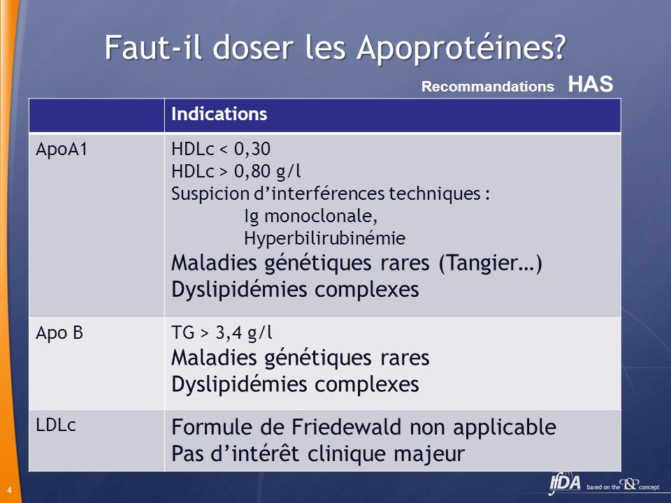 15 Hypertriglycéridémies et hyperlipidémies mixtes LipoprotéinesAnomalies lipidiques Frederickson HTG majeures ChylomicronsTGType I VLDLTGType IV CM + VLDLTGType V Hyperlipidémies mixtes LDL + VLDLCT + TGType IIb IDLCT + TGType III RISQUES: Pancréatites aiguë: hypertriglycéridémies majeurs (TG > 10 g/l) Cardiovasculaire: types IIb et III très athérogènes