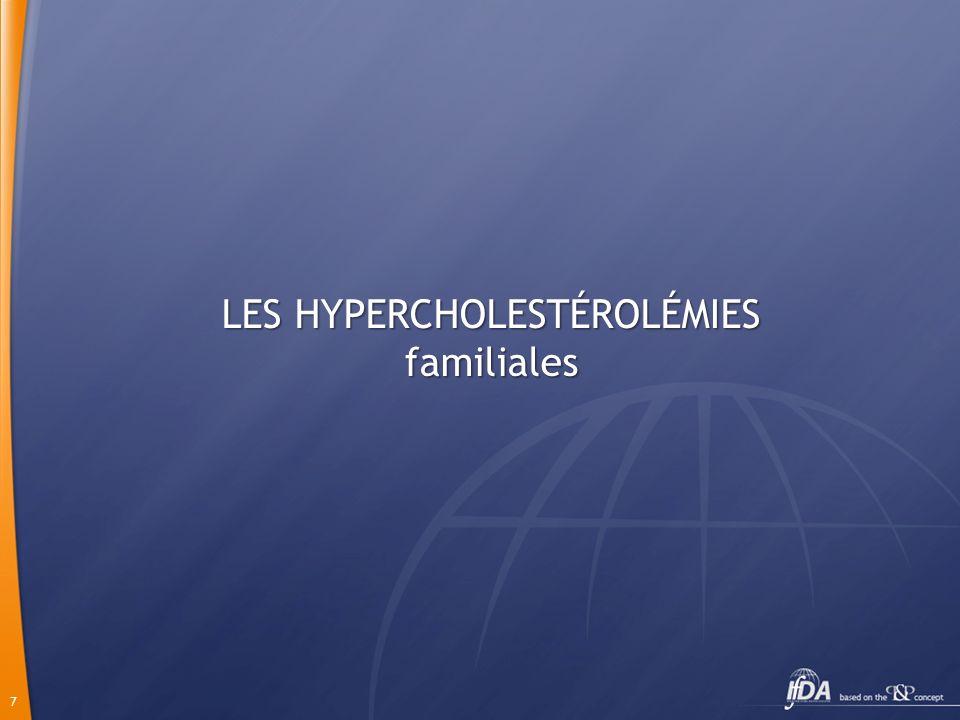 8 Récepteurs des LDLc HMGCoA réductase Acétoacétyl CoA Mévalonate Cholestérol C + LDLc - ApoB100 Sites des anomalies génétiques
