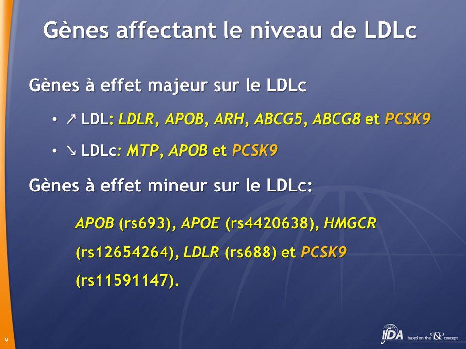 9 Gènes affectant le niveau de LDLc Gènes à effet majeur sur le LDLc LDL: LDLR, APOB, ARH, ABCG5, ABCG8 et PCSK9 LDL: LDLR, APOB, ARH, ABCG5, ABCG8 et PCSK9 LDLc: MTP, APOB et PCSK9 LDLc: MTP, APOB et PCSK9 Gènes à effet mineur sur le LDLc: APOB (rs693), APOE (rs4420638), HMGCR (rs12654264), LDLR (rs688) et PCSK9 (rs11591147).