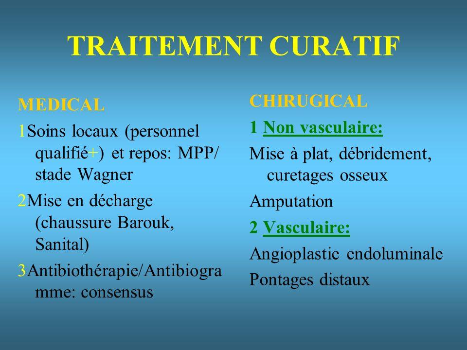 TRAITEMENT CURATIF MEDICAL 1Soins locaux (personnel qualifié+) et repos: MPP/ stade Wagner 2Mise en décharge (chaussure Barouk, Sanital) 3Antibiothérapie/Antibiogra mme: consensus CHIRUGICAL 1 Non vasculaire: Mise à plat, débridement, curetages osseux Amputation 2 Vasculaire: Angioplastie endoluminale Pontages distaux