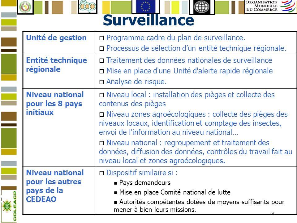 14 Surveillance Unité de gestion o Programme cadre du plan de surveillance. o Processus de sélection dun entité technique régionale. Entité technique