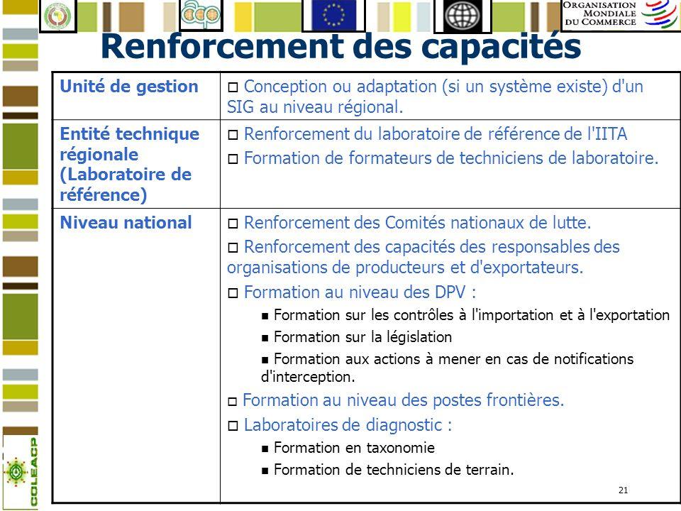 21 Renforcement des capacités Unité de gestion o Conception ou adaptation (si un système existe) d'un SIG au niveau régional. Entité technique régiona