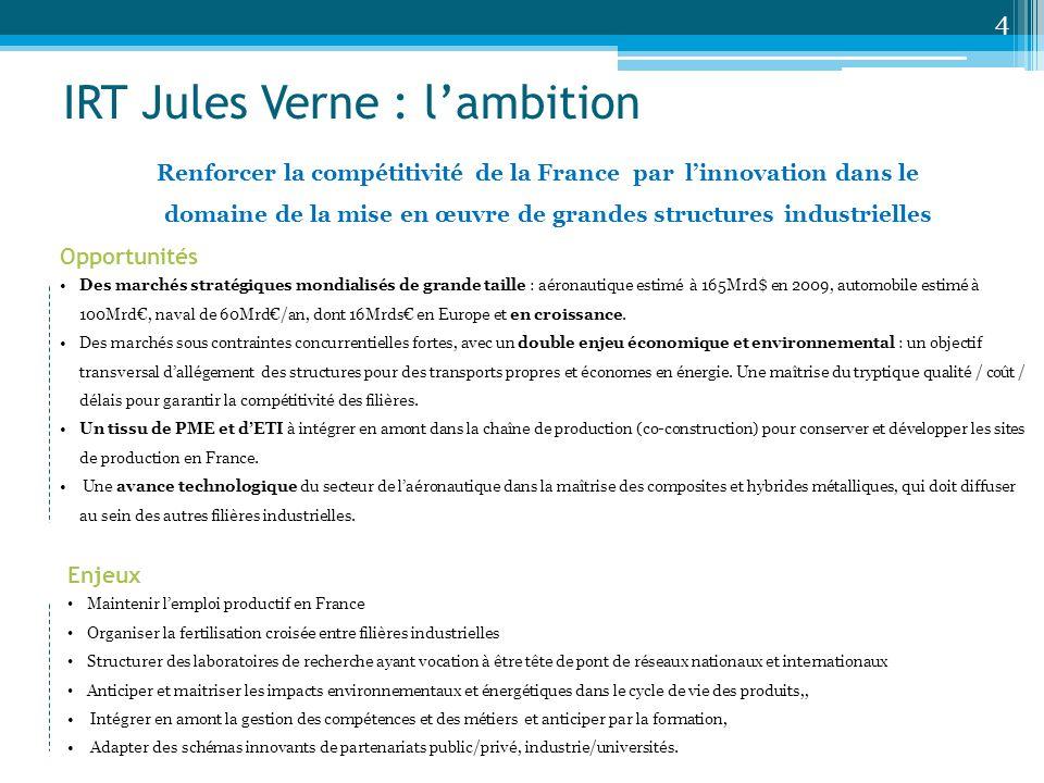IRT Jules Verne : lambition Opportunités Des marchés stratégiques mondialisés de grande taille : aéronautique estimé à 165Mrd$ en 2009, automobile est