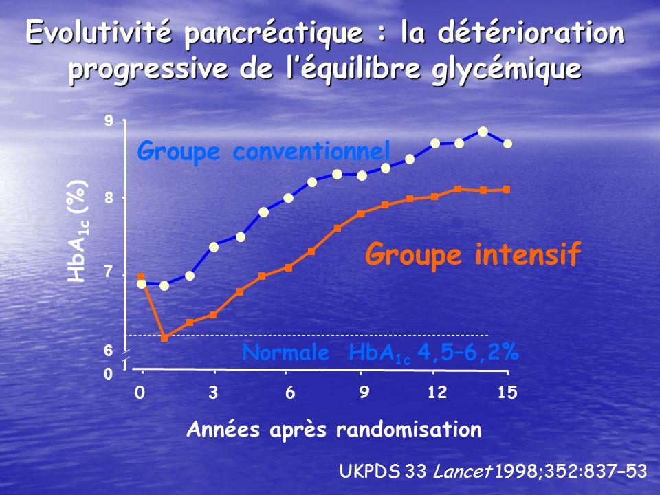 Groupe conventionnel Groupe intensif Années après randomisation 0 3 6 9 12 15 HbA 1c (%) Evolutivité pancréatique : la détérioration progressive de lé
