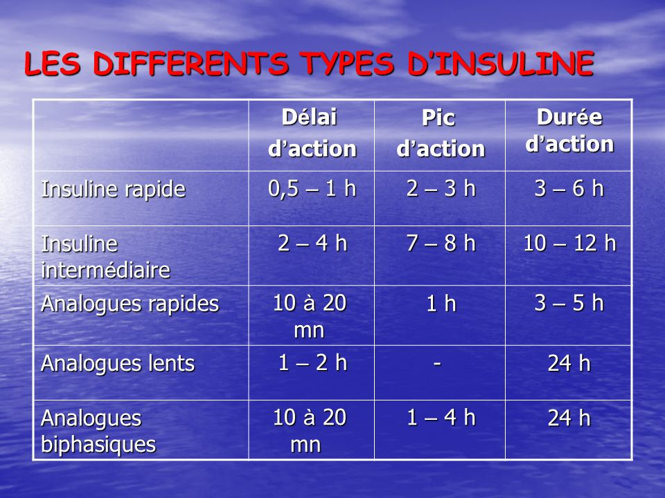 LES DIFFERENTS TYPES DINSULINE Dur é e d action Pic d action D é lai d action 3 – 6 h 2 – 3 h 0,5 – 1 h Insuline rapide 10 – 12 h 7 – 8 h 2 – 4 h Insuline interm é diaire 3 – 5 h 1 h 10 à 20 mn Analogues rapides 24 h - 1 – 2 h Analogues lents 24 h 1 – 4 h 10 à 20 mn Analogues biphasiques