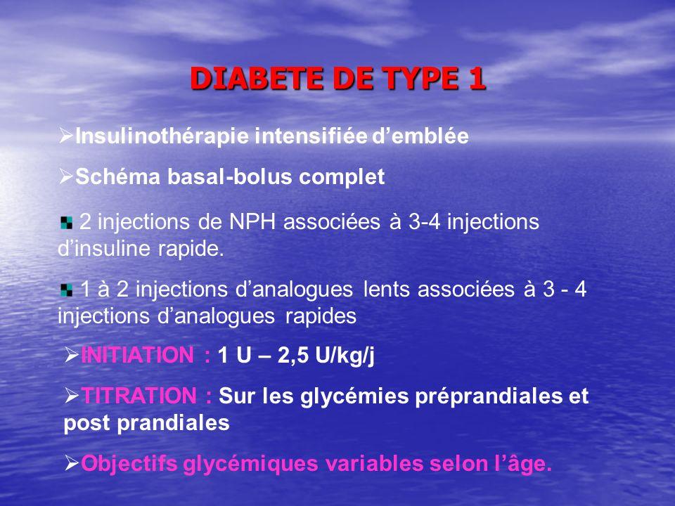 DIABETE DE TYPE 1 Insulinothérapie intensifiée demblée Schéma basal-bolus complet 2 injections de NPH associées à 3-4 injections dinsuline rapide. 1 à