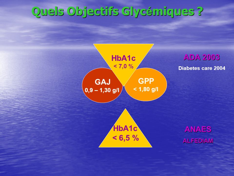 Quels Objectifs Glyc é miques ? GPP < 1,80 g/l GAJ 0,9 – 1,30 g/l HbA1c < 7,0 % HbA1c < 6,5 % ADA 2003 Diabetes care 2004 ANAESALFEDIAM