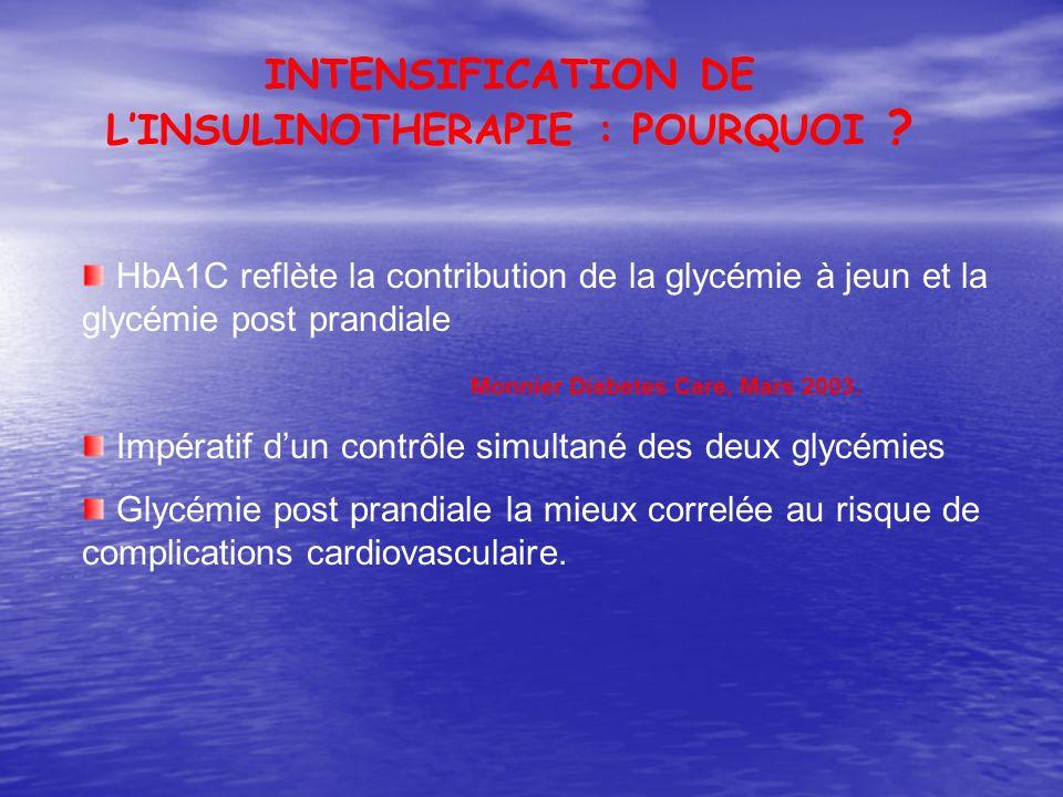 HbA1C reflète la contribution de la glycémie à jeun et la glycémie post prandiale Monnier Diabetes Care, Mars 2003. Impératif dun contrôle simultané d