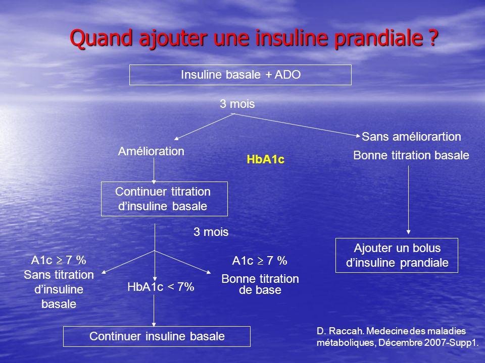 Quand ajouter une insuline prandiale ? Insuline basale + ADO 3 mois AméliorationHbA1c Sans améliorartion Bonne titration basale Ajouter un bolus dinsu