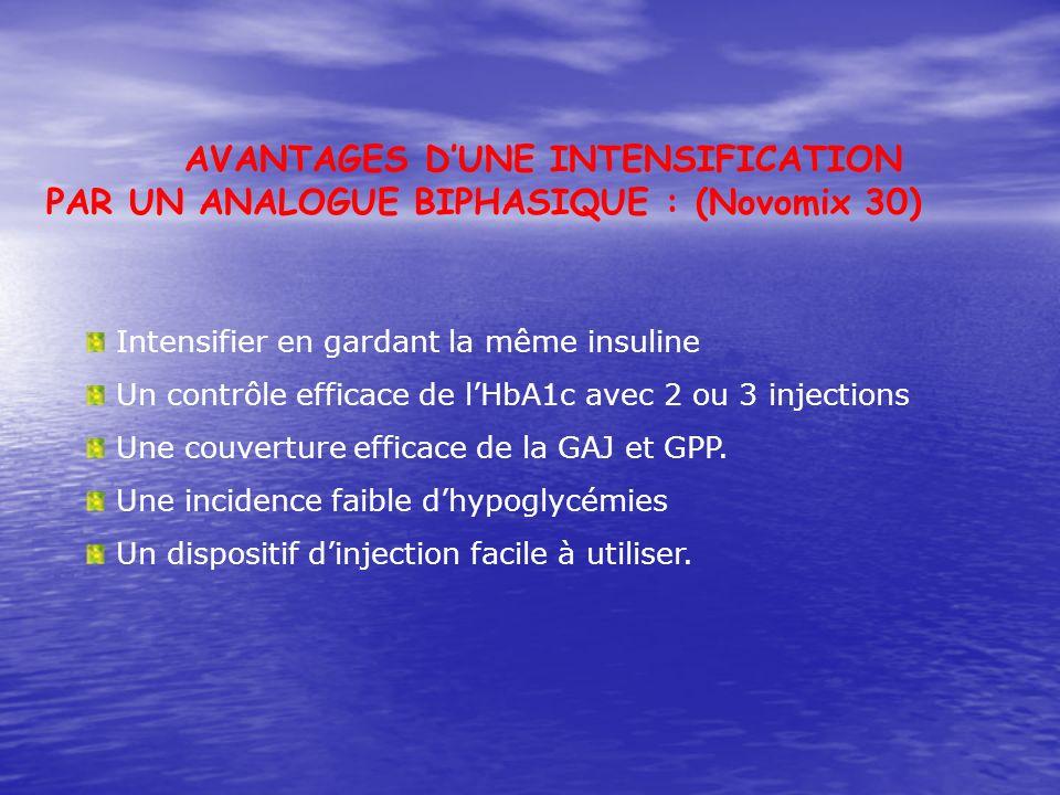 Intensifier en gardant la même insuline Un contrôle efficace de lHbA1c avec 2 ou 3 injections Une couverture efficace de la GAJ et GPP. Une incidence