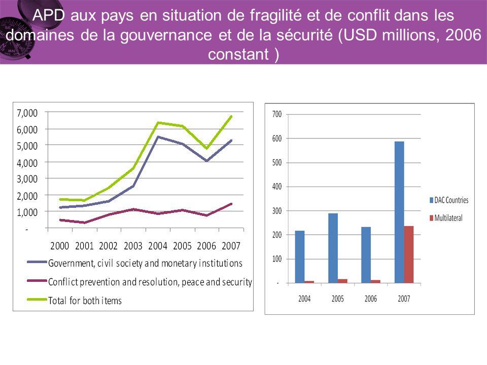 APD aux pays en situation de fragilité et de conflit dans les domaines de la gouvernance et de la sécurité (USD millions, 2006 constant )