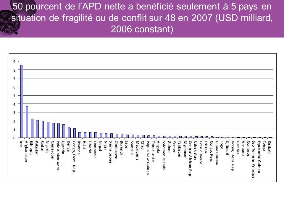 50 pourcent de lAPD nette a benéficié seulement à 5 pays en situation de fragilité ou de conflit sur 48 en 2007 (USD milliard, 2006 constant)