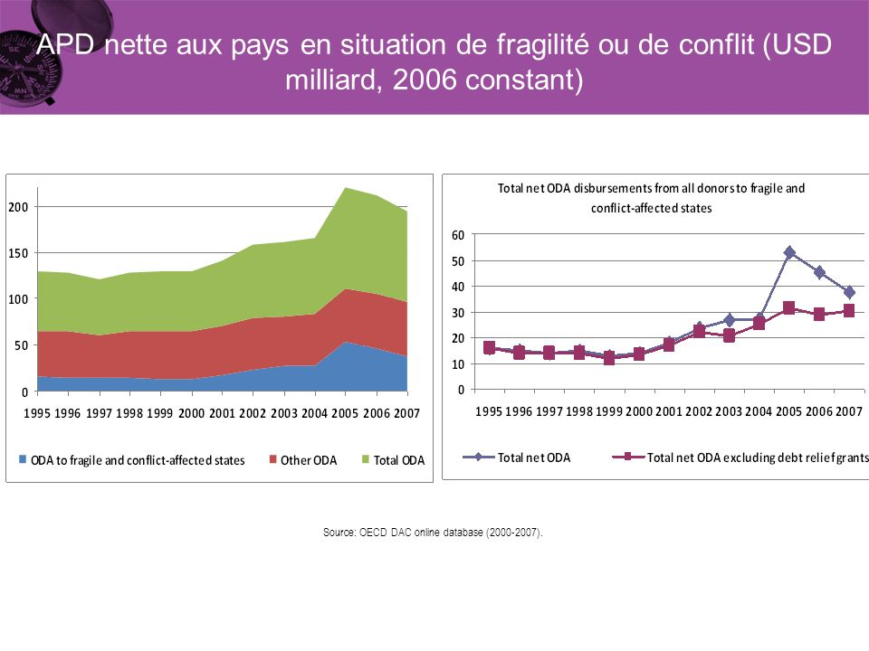 APD nette aux pays en situation de fragilité ou de conflit (USD milliard, 2006 constant) Source: OECD DAC online database (2000-2007).