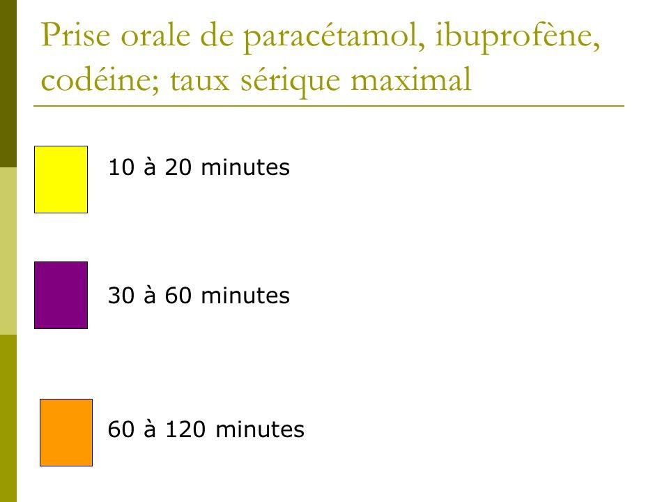 Prise orale de paracétamol, ibuprofène, codéine; taux sérique maximal 10 à 20 minutes 30 à 60 minutes 60 à 120 minutes