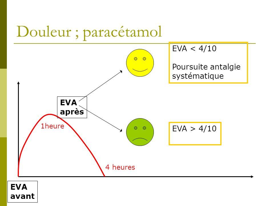 Douleur ; paracétamol EVA avant EVA après EVA < 4/10 Poursuite antalgie systématique EVA > 4/10 1heure 4 heures