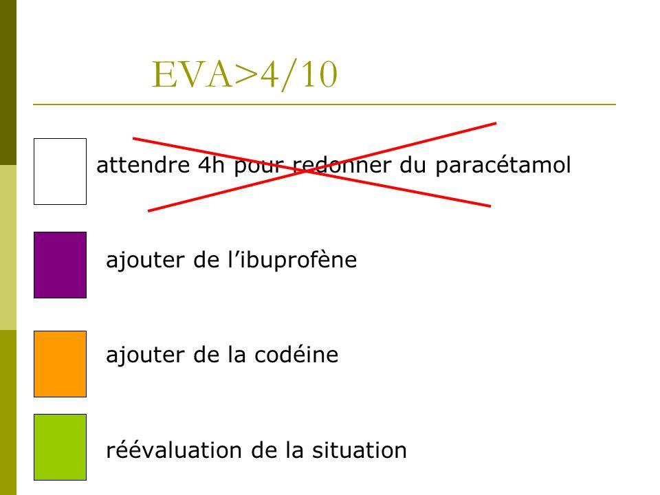 EVA>4/10 attendre 4h pour redonner du paracétamol ajouter de libuprofène ajouter de la codéine réévaluation de la situation