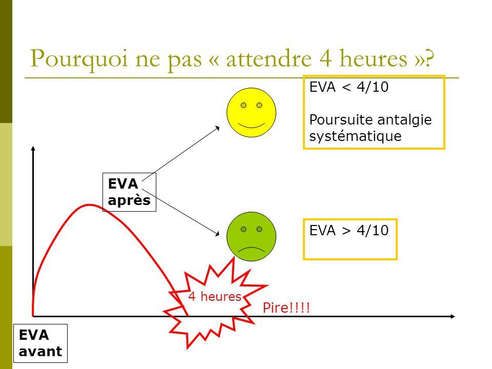 Pourquoi ne pas « attendre 4 heures »? EVA avant EVA après EVA < 4/10 Poursuite antalgie systématique EVA > 4/10 4 heures Pire!!!!