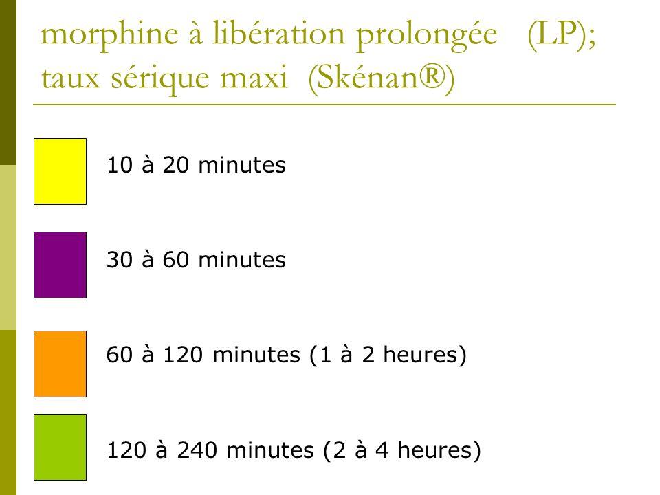 morphine à libération prolongée (LP); taux sérique maxi (Skénan®) 10 à 20 minutes 30 à 60 minutes 60 à 120 minutes (1 à 2 heures) 120 à 240 minutes (2