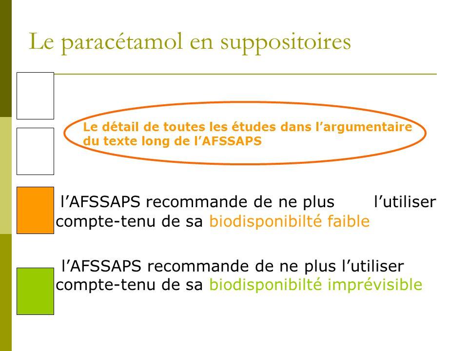 Les AINS en suppositoires (AFSSAPS 2009) le Nifluril® en suppositoire nest pas recommandé du fait dune très faible biodisponibilité le Nifluril® en suppositoire, contrairement au paracétamol, est bien absorbé et peut être recommandé le Voltarène® en suppositoire nest pas recommandé du fait dune très faible biodisponibilité le Voltarène® en suppositoire, doit être préféré au Nifluril®, en cas dimpossibilité de la voie orale, car son absorption est meilleure