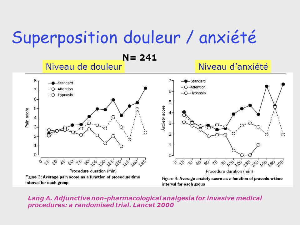 Superposition douleur / anxiété Niveau danxiétéNiveau de douleur N= 241 Lang A. Adjunctive non-pharmacological analgesia for invasive medical procedur