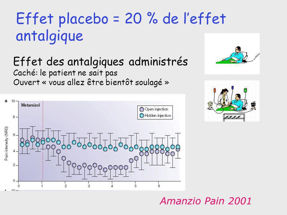 Effet placebo = 20 % de leffet antalgique Effet des antalgiques administrés Caché: le patient ne sait pas Ouvert « vous allez être bientôt soulagé » A