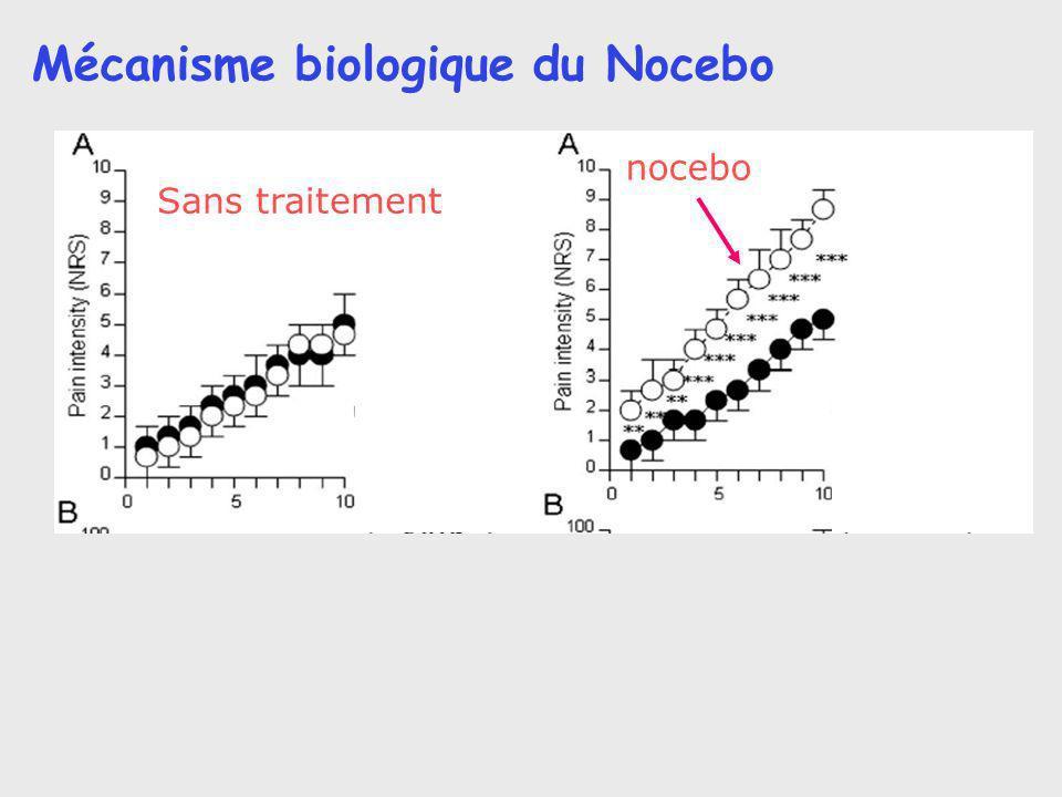 Mécanisme biologique du Nocebo nocebo Sans traitement